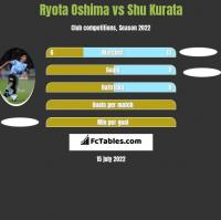 Ryota Oshima vs Shu Kurata h2h player stats