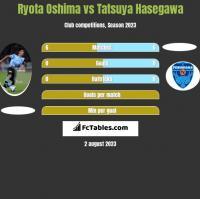 Ryota Oshima vs Tatsuya Hasegawa h2h player stats