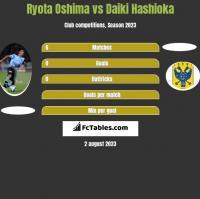 Ryota Oshima vs Daiki Hashioka h2h player stats