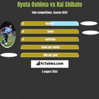 Ryota Oshima vs Kai Shibato h2h player stats