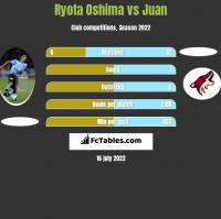 Ryota Oshima vs Juan h2h player stats