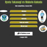 Ryota Takasugi vs Makoto Kakuda h2h player stats