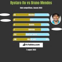 Ryotaro Ito vs Bruno Mendes h2h player stats