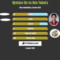 Ryotaro Ito vs Ken Tokura h2h player stats