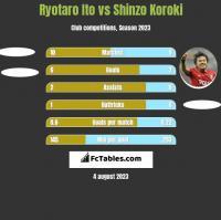 Ryotaro Ito vs Shinzo Koroki h2h player stats
