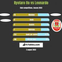 Ryotaro Ito vs Leonardo h2h player stats