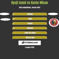 Ryuji Izumi vs Kento Misao h2h player stats