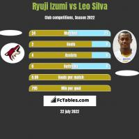 Ryuji Izumi vs Leo Silva h2h player stats