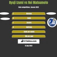 Ryuji Izumi vs Rei Matsumoto h2h player stats