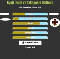 Ryuji Izumi vs Takayoshi Ishihara h2h player stats
