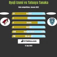 Ryuji Izumi vs Tatsuya Tanaka h2h player stats