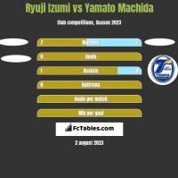 Ryuji Izumi vs Yamato Machida h2h player stats