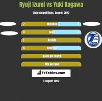 Ryuji Izumi vs Yuki Kagawa h2h player stats