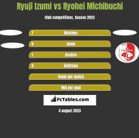 Ryuji Izumi vs Ryohei Michibuchi h2h player stats