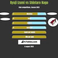 Ryuji Izumi vs Shintaro Nago h2h player stats