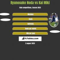 Ryunosuke Noda vs Kai Miki h2h player stats