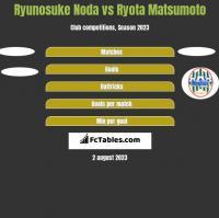 Ryunosuke Noda vs Ryota Matsumoto h2h player stats