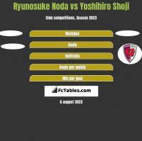 Ryunosuke Noda vs Yoshihiro Shoji h2h player stats