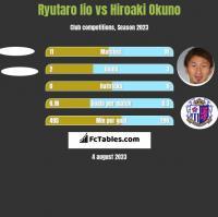 Ryutaro Iio vs Hiroaki Okuno h2h player stats