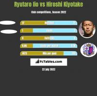 Ryutaro Iio vs Hiroshi Kiyotake h2h player stats