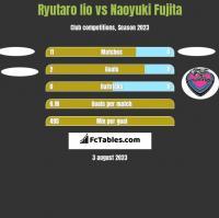 Ryutaro Iio vs Naoyuki Fujita h2h player stats