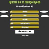 Ryutaro Iio vs Shingo Hyodo h2h player stats
