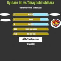 Ryutaro Iio vs Takayoshi Ishihara h2h player stats
