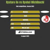 Ryutaro Iio vs Ryohei Michibuchi h2h player stats