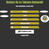 Ryutaro Iio vs Takuma Hamasaki h2h player stats