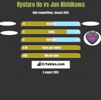 Ryutaro Iio vs Jun Nishikawa h2h player stats