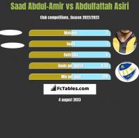 Saad Abdul-Amir vs Abdulfattah Asiri h2h player stats