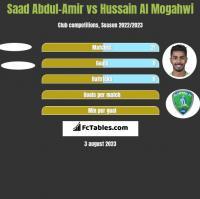 Saad Abdul-Amir vs Hussain Al Mogahwi h2h player stats