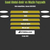 Saad Abdul-Amir vs Mazin Fayyadh h2h player stats