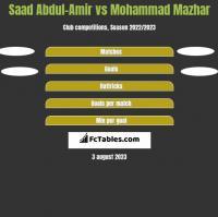 Saad Abdul-Amir vs Mohammad Mazhar h2h player stats