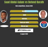 Saad Abdul-Salam vs Botond Barath h2h player stats