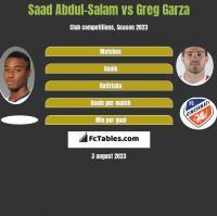 Saad Abdul-Salam vs Greg Garza h2h player stats