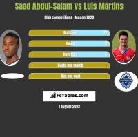 Saad Abdul-Salam vs Luis Martins h2h player stats