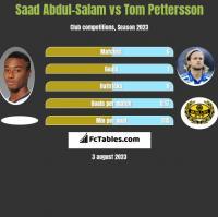 Saad Abdul-Salam vs Tom Pettersson h2h player stats