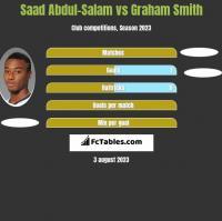 Saad Abdul-Salam vs Graham Smith h2h player stats