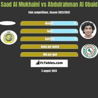 Saad Al Mukhaini vs Abdulrahman Al Obaid h2h player stats