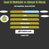 Saad Al Mukhaini vs Ahmad Al Hbeab h2h player stats