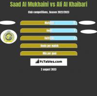 Saad Al Mukhaini vs Ali Al Khaibari h2h player stats