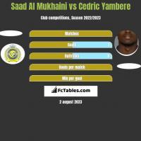 Saad Al Mukhaini vs Cedric Yambere h2h player stats