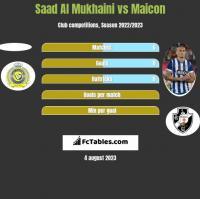 Saad Al Mukhaini vs Maicon h2h player stats