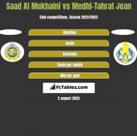 Saad Al Mukhaini vs Medhi-Tahrat Jean h2h player stats
