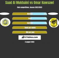 Saad Al Mukhaini vs Omar Hawsawi h2h player stats