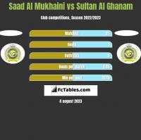 Saad Al Mukhaini vs Sultan Al Ghanam h2h player stats