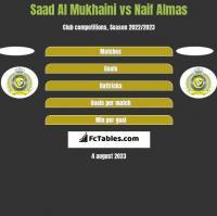 Saad Al Mukhaini vs Naif Almas h2h player stats