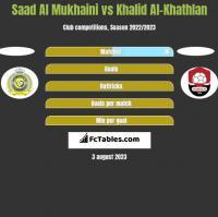 Saad Al Mukhaini vs Khalid Al-Khathlan h2h player stats