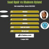 Saad Bguir vs Khaleem Hyland h2h player stats